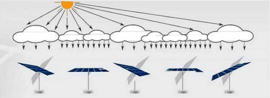 solar trackers трекери сонячні станції