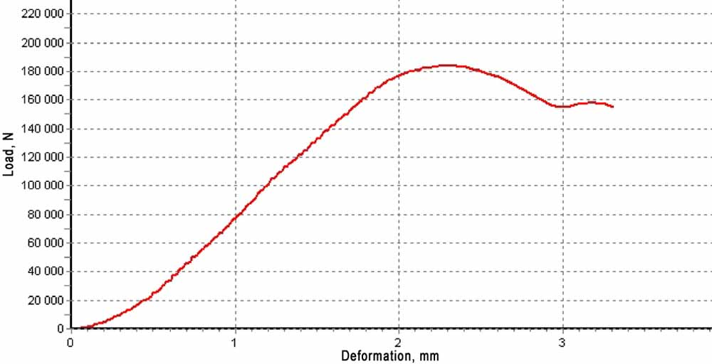 mechanical load and deformation