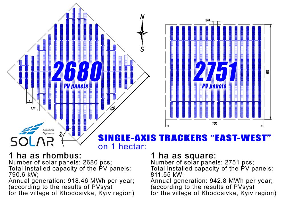 Single-axis trackers for 1 hectar